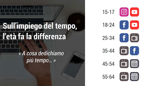 Italiani e social: le 5 tendenze più interessanti (e 2 consigli per la tua azienda)