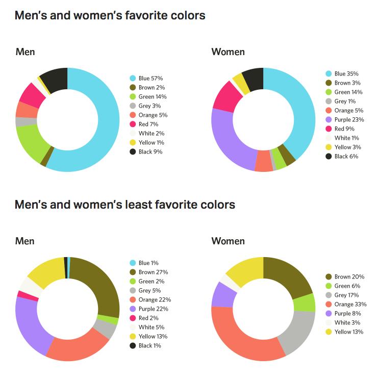 Guida alla psicologia del colore nel marketing