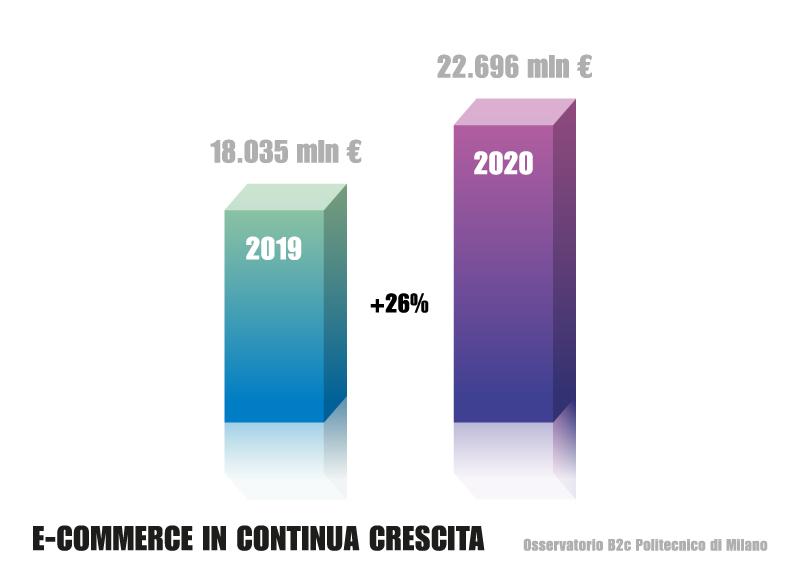 Dati acquisti degli Italiano nel 2020